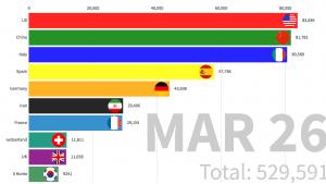 رسوم بيانية جديدة توضح تفشي جائحة كوفيد-19 بين الدول
