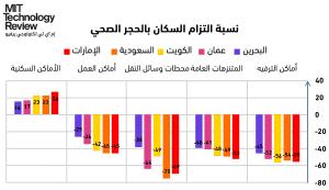 بيانات جوجل: ما مدى التزام سكان الدول العربية بإجراءات الحجر الصحي؟