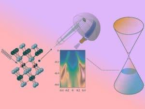 مستقبل الإلكترونيات: اكتشاف إلكترونات عديمة الكتلة في المواد متغيرة الطور