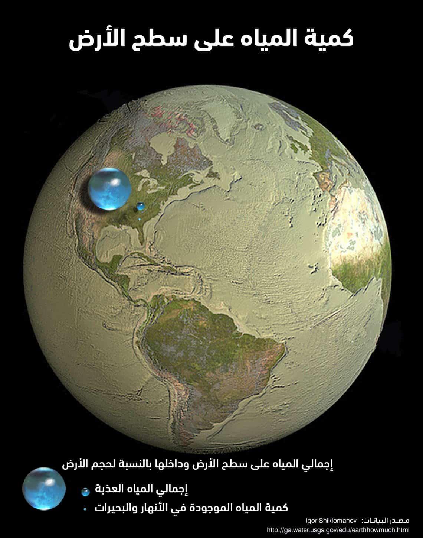 كمية المياه على سطح الأرض