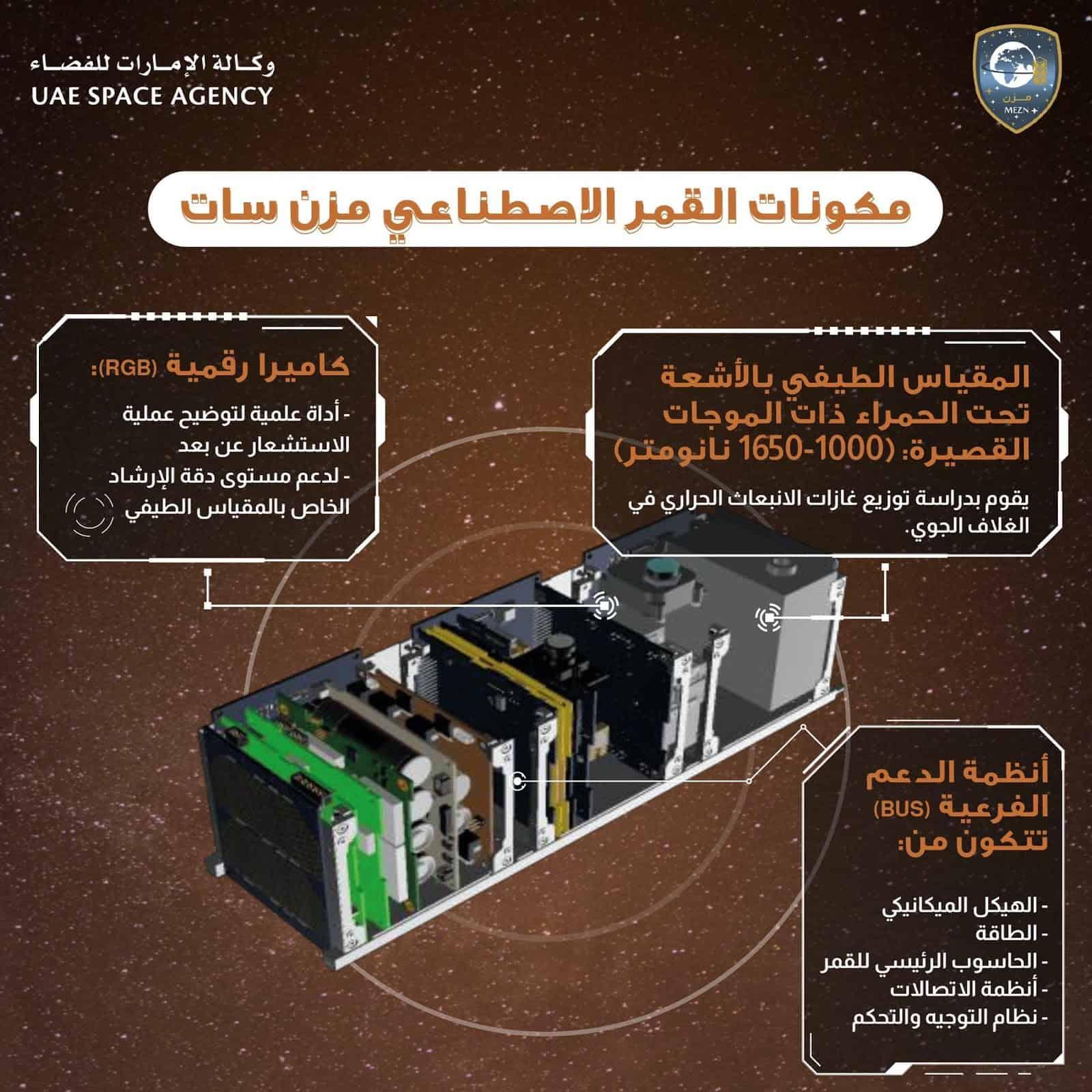 مشروع استكشاف القمر إطلاق مزن سات