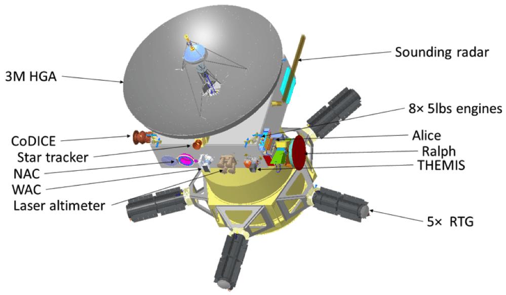 خمسة مولدات كهربائية حرارية على مركبة بيرسيفوني
