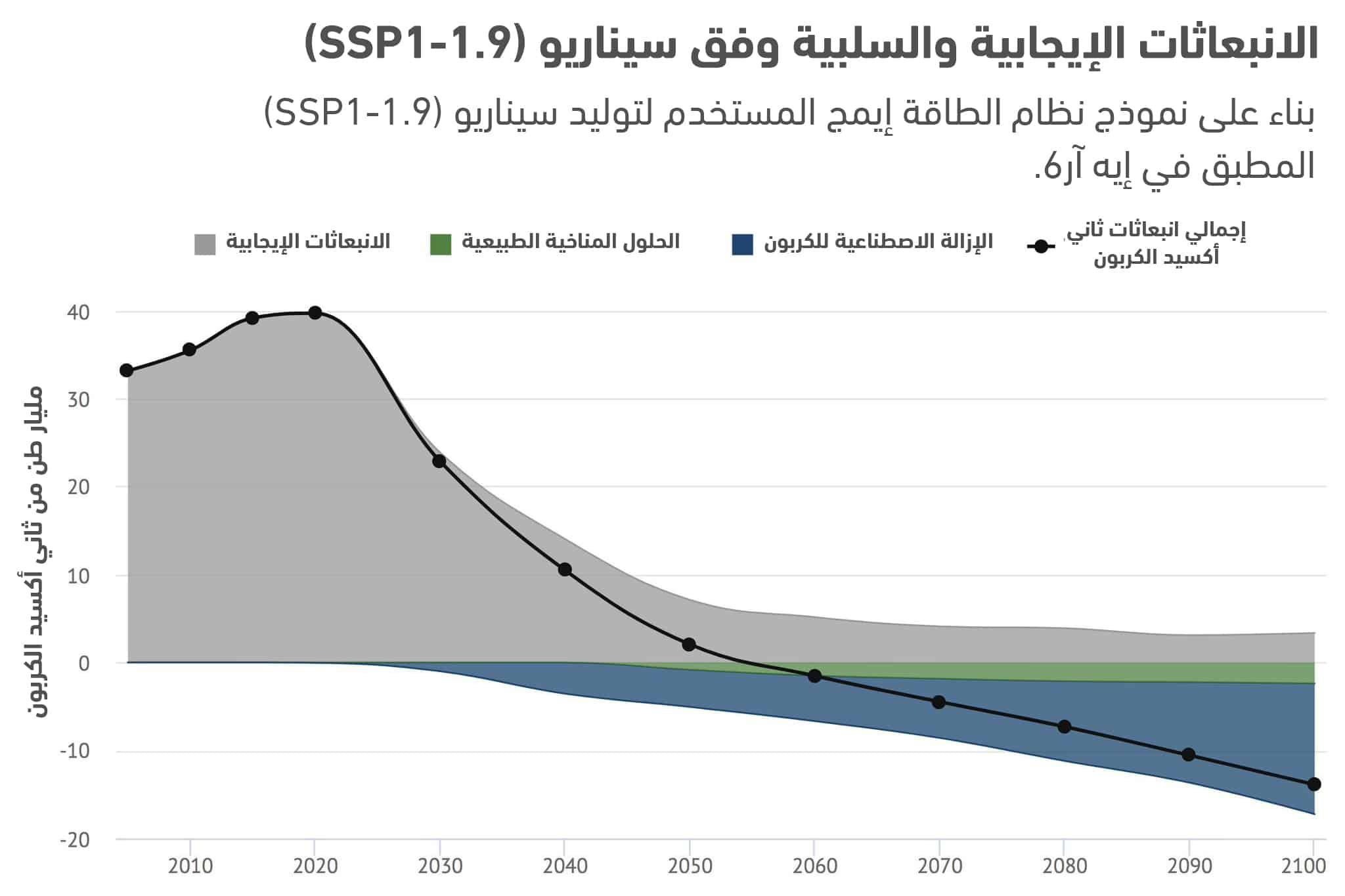 حجم إزالة الكربون المطلوبة